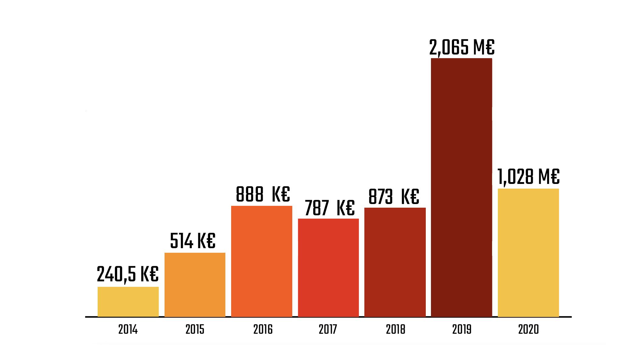 Evolution chiffres d'affaires Kaiseral